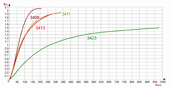 Normal magnetization curves