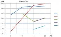 Harmonics vs output power