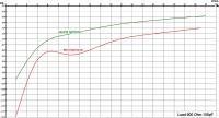 Harmonics vs. output voltage
